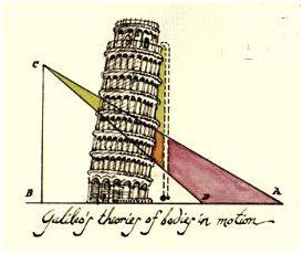 Un esquema del legendario experimento de Galileo Galilei.